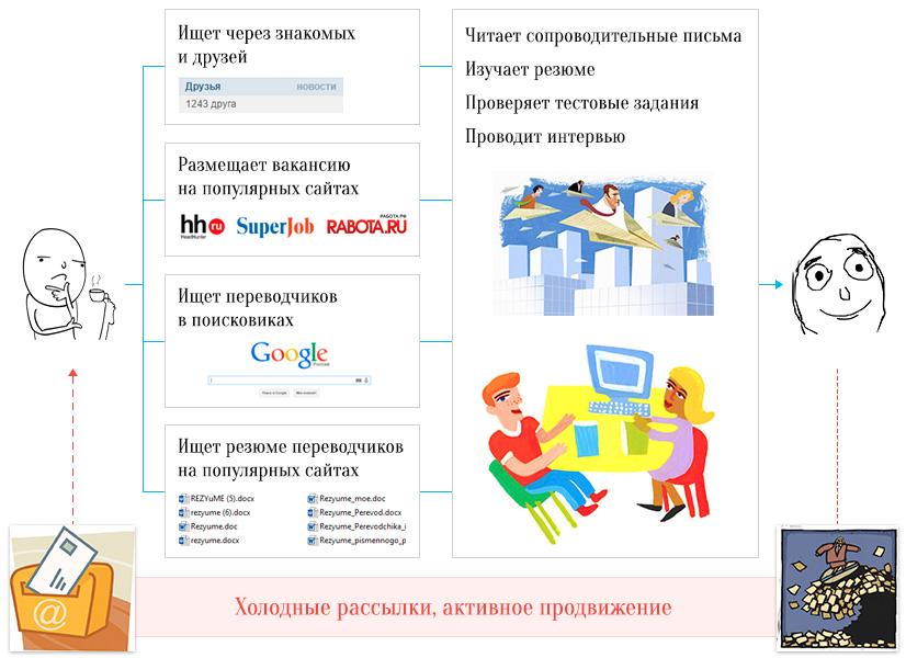 Схема. Поиск и отбор переводчика